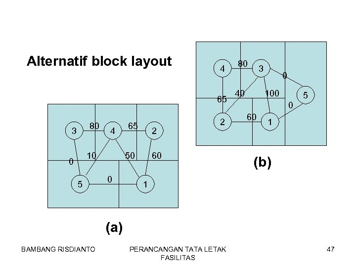 Alternatif block layout 4 65 80 3 4 10 0 5 65 2 50
