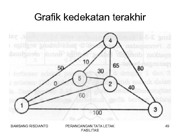 Grafik kedekatan terakhir BAMBANG RISDIANTO PERANCANGAN TATA LETAK FASILITAS 49