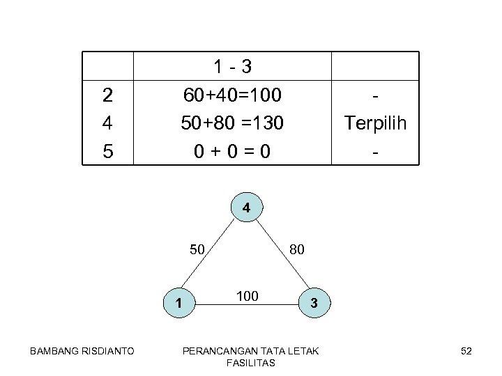 2 4 5 1 -3 60+40=100 50+80 =130 0+0=0 Terpilih - 4 50 1
