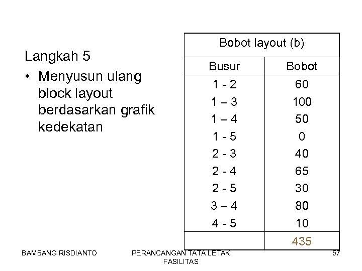 Langkah 5 • Menyusun ulang block layout berdasarkan grafik kedekatan Bobot layout (b) Busur