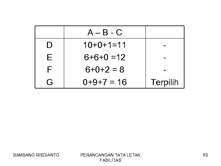 D E F G BAMBANG RISDIANTO A–B-C 10+0+1=11 6+6+0 =12 6+0+2 = 8 0+9+7