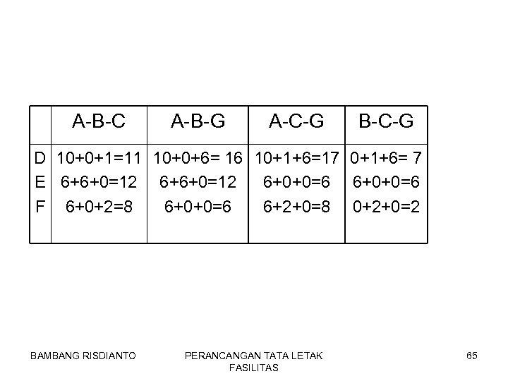 A-B-C A-B-G A-C-G B-C-G D 10+0+1=11 10+0+6= 16 10+1+6=17 0+1+6= 7 E 6+6+0=12 6+0+0=6