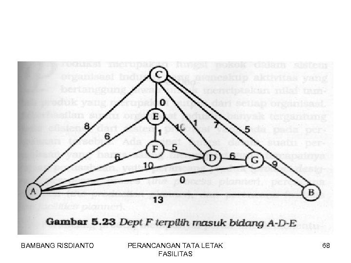 BAMBANG RISDIANTO PERANCANGAN TATA LETAK FASILITAS 68
