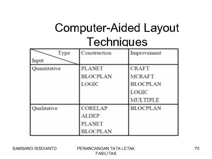 Computer-Aided Layout Techniques BAMBANG RISDIANTO PERANCANGAN TATA LETAK FASILITAS 70