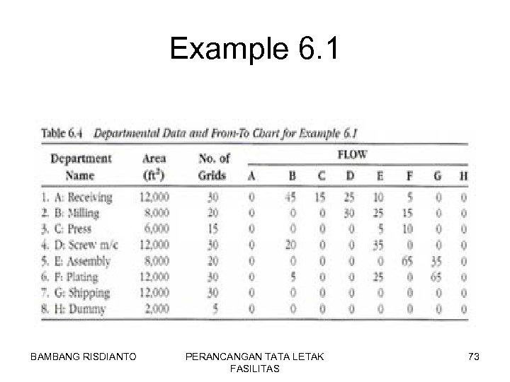 Example 6. 1 BAMBANG RISDIANTO PERANCANGAN TATA LETAK FASILITAS 73