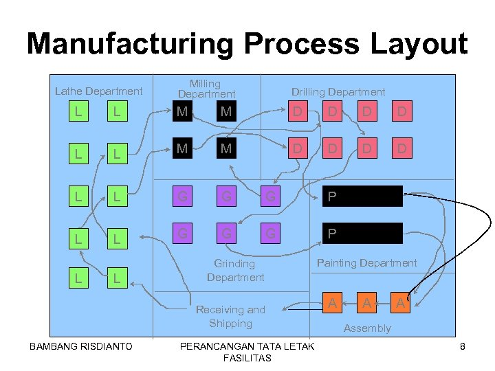 Manufacturing Process Layout Lathe Department Milling Department Drilling Department L L M M D
