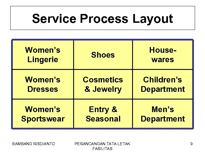 Service Process Layout Women's Lingerie Shoes Housewares Women's Dresses Cosmetics & Jewelry Children's Department