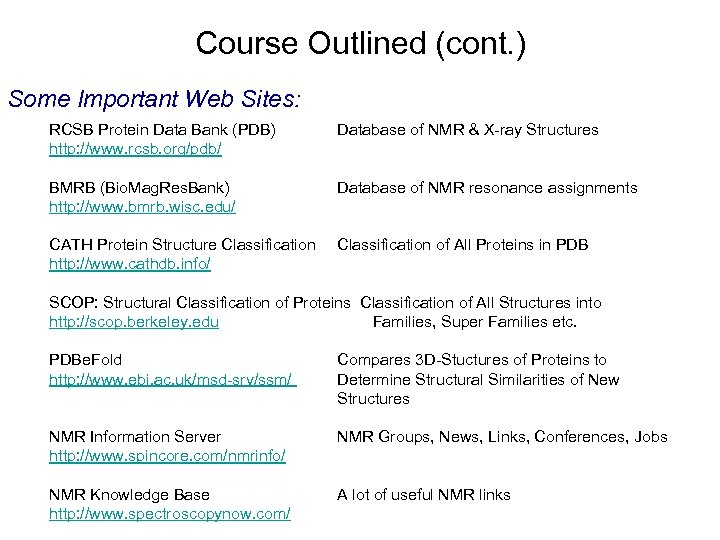 Course Outlined (cont. ) Some Important Web Sites: RCSB Protein Data Bank (PDB) http: