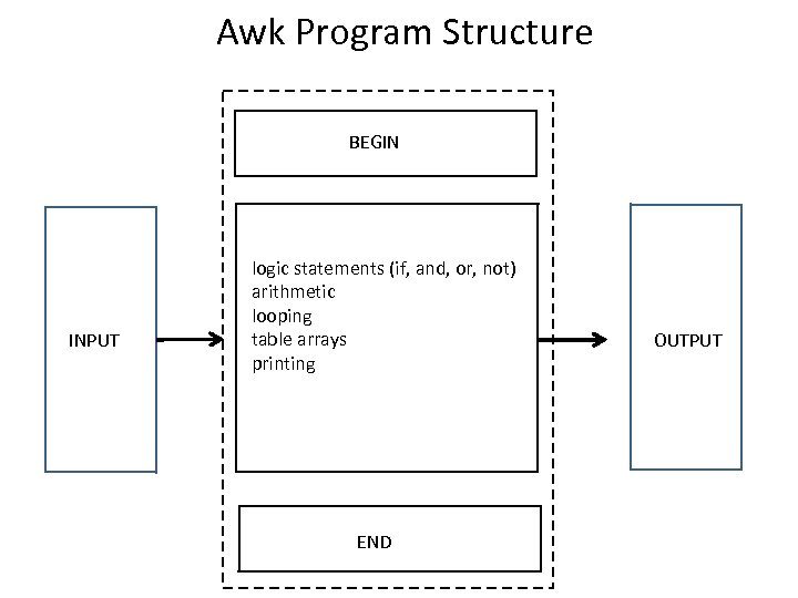 Awk Program Structure BEGIN INPUT logic statements (if, and, or, not) arithmetic looping table