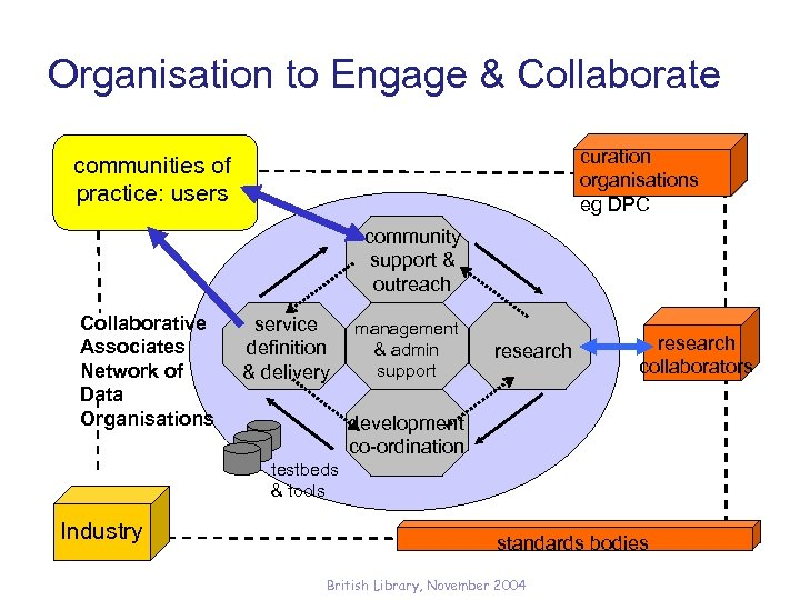 Organisation to Engage & Collaborate curation organisations eg DPC communities of practice: users community