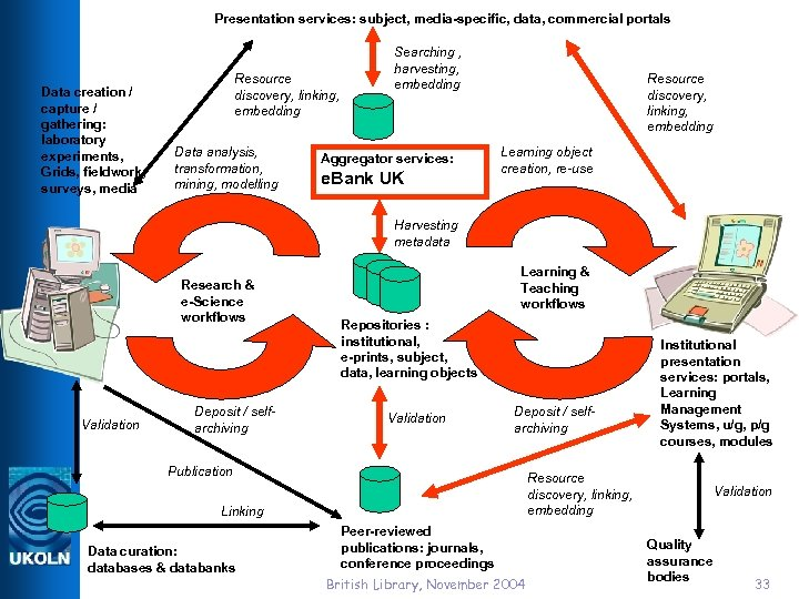 Presentation services: subject, media-specific, data, commercial portals Data creation / capture / gathering: laboratory