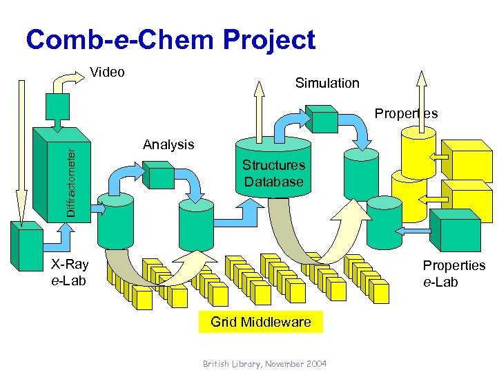 Comb-e-Chem Project Video Simulation Diffractometer Properties Analysis Structures Database X-Ray e-Lab Properties e-Lab Grid