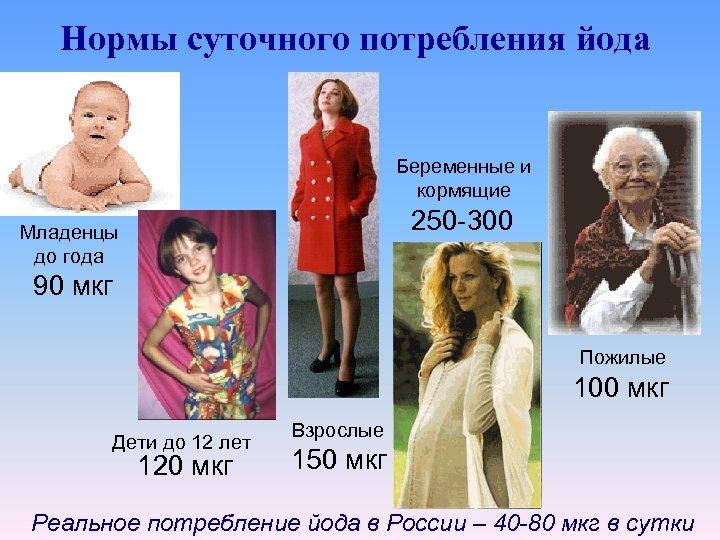 Нормы суточного потребления йода Беременные и кормящие 250 -300 Младенцы до года 90 мкг