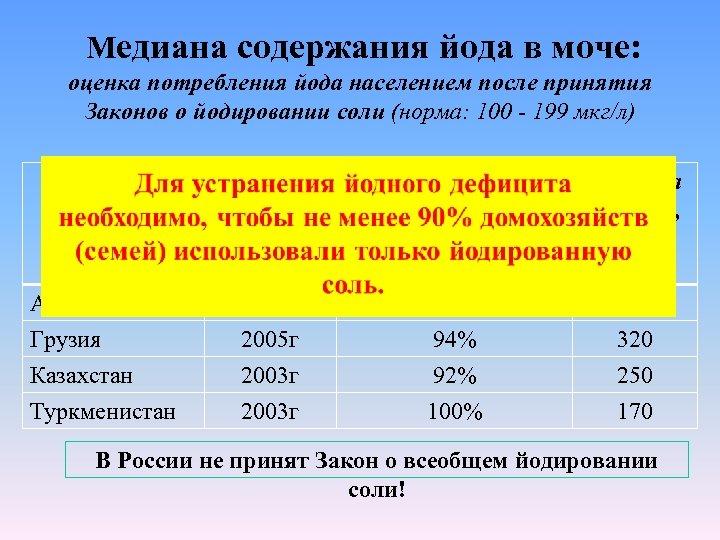 Медиана содержания йода в моче: оценка потребления йода населением после принятия Законов о йодировании