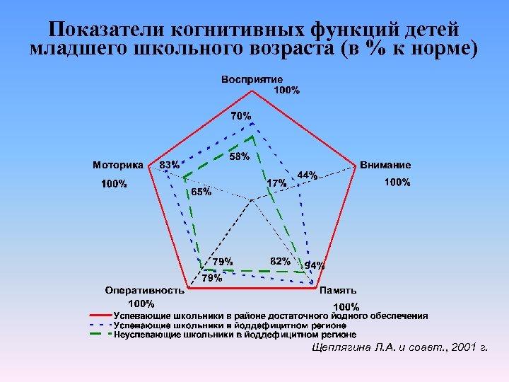 Показатели когнитивных функций детей младшего школьного возраста (в % к норме) Щеплягина Л. А.
