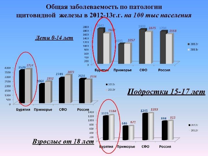 Общая заболеваемость по патологии щитовидной железы в 2012 -13 г. г. на 100 тыс