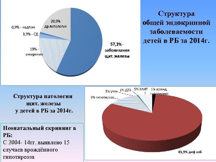 Структура общей эндокринной заболеваемости детей в РБ за 2014 г. Структура патологии щит. железы