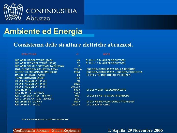 Ambiente ed Energia Consistenza delle strutture elettriche abruzzesi. STRUTTURE IMPIANTI IDROELETTRICI (2004) IMPIANTI TERMOELETTRICI