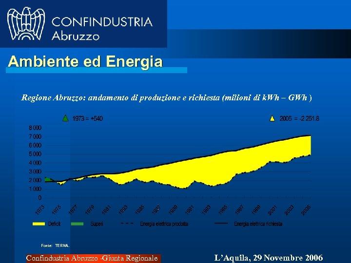 Ambiente ed Energia Regione Abruzzo: andamento di produzione e richiesta (milioni di k. Wh