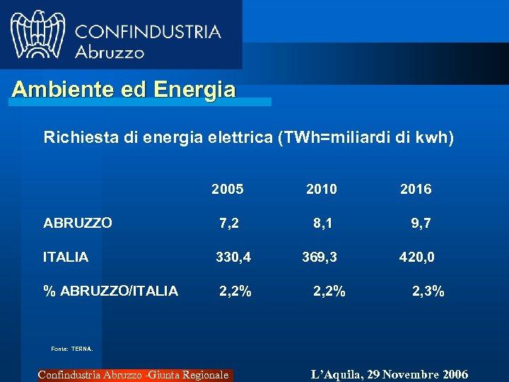 Ambiente ed Energia Richiesta di energia elettrica (TWh=miliardi di kwh) 2005 2010 2016 ABRUZZO