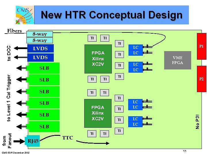 New HTR Conceptual Design 8 -way TI TI to DCC LVDS FPGA Xilinx XC