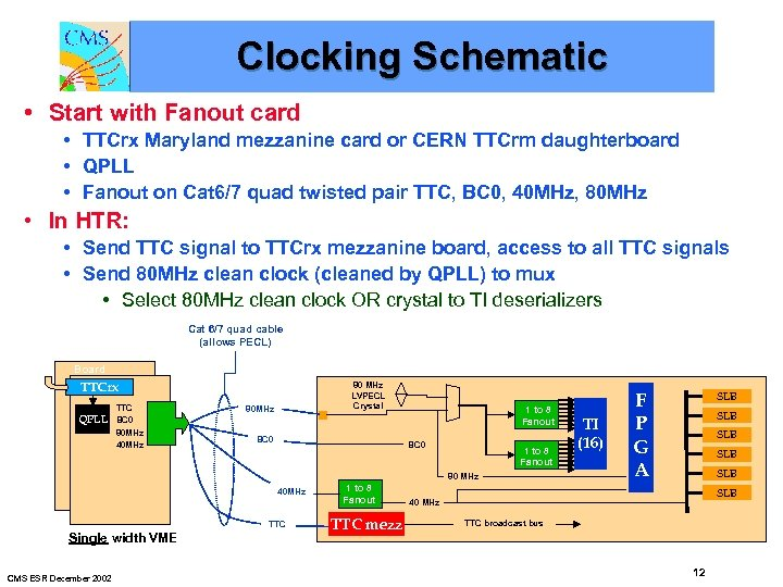 Clocking Schematic • Start with Fanout card • TTCrx Maryland mezzanine card or CERN