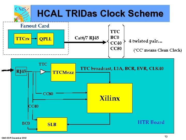 HCAL TRIDas Clock Scheme Fanout Card TTCrx Cat 6/7 RJ 45 QPLL TTC RJ