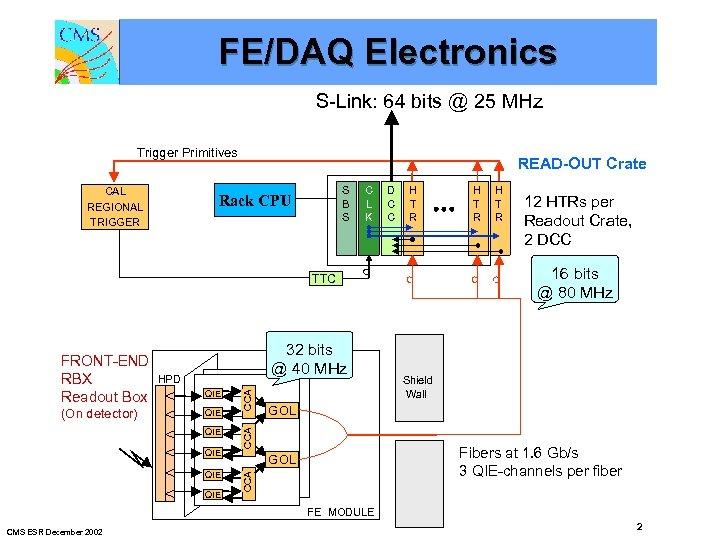 FE/DAQ Electronics S-Link: 64 bits @ 25 MHz Trigger Primitives CAL REGIONAL TRIGGER READ-OUT