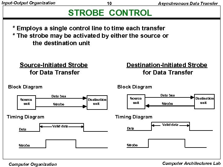 Input-Output Organization 10 Asynchronous Data Transfer STROBE CONTROL * Employs a single control line