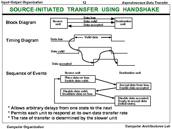 Input-Output Organization 12 Asynchronous Data Transfer SOURCE-INITIATED TRANSFER USING HANDSHAKE Block Diagram Timing Diagram
