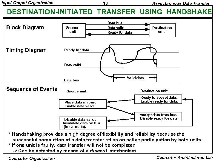 Input-Output Organization 13 Asynchronous Data Transfer DESTINATION-INITIATED TRANSFER USING HANDSHAKE Block Diagram Timing Diagram