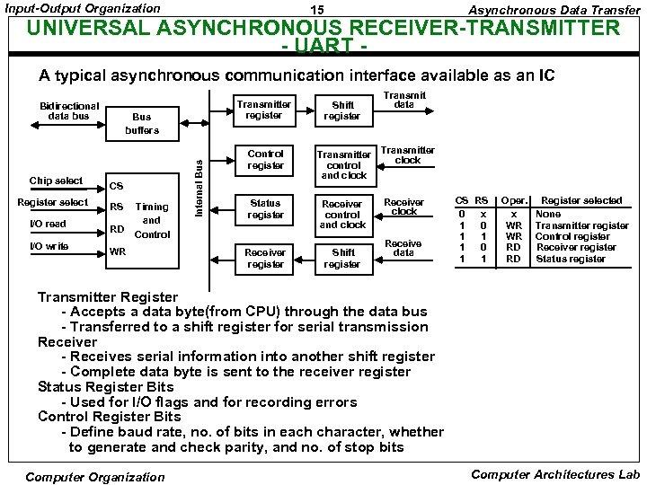 Input-Output Organization 15 Asynchronous Data Transfer UNIVERSAL ASYNCHRONOUS RECEIVER-TRANSMITTER - UART A typical asynchronous
