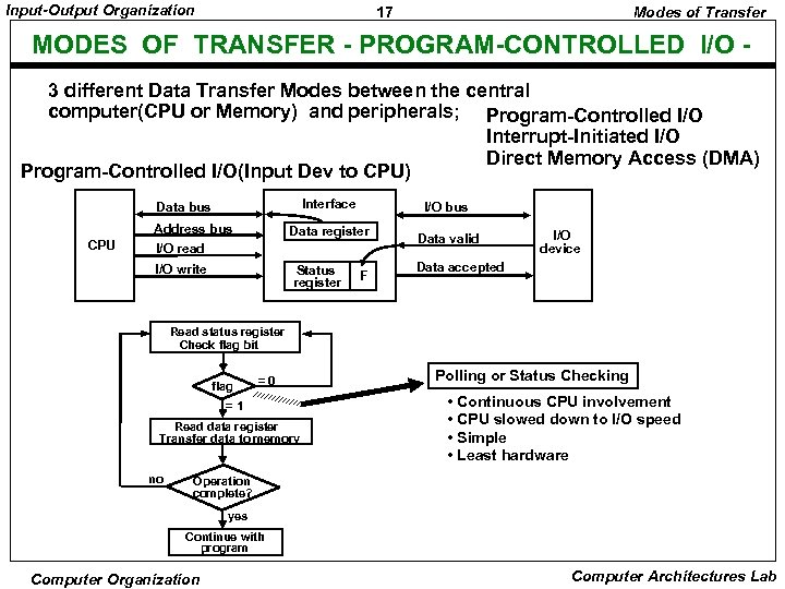 Input-Output Organization 17 Modes of Transfer MODES OF TRANSFER - PROGRAM-CONTROLLED I/O 3 different