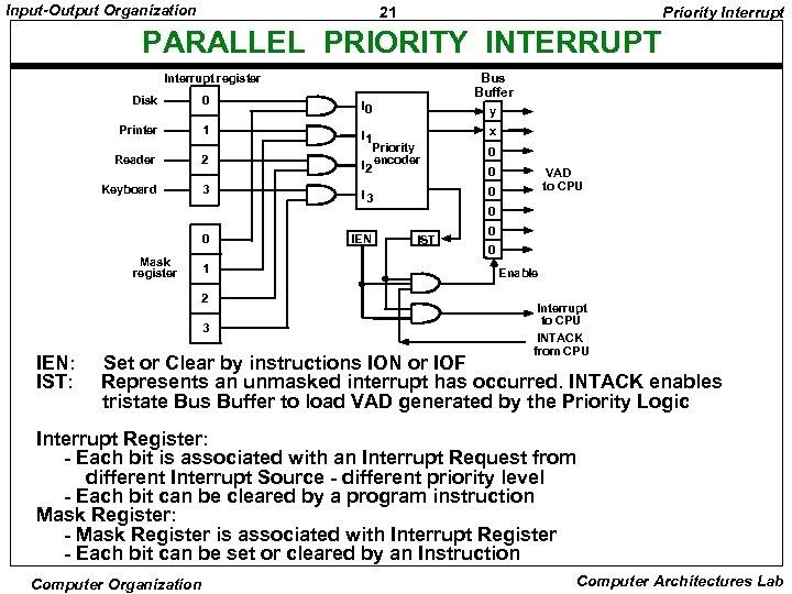 Input-Output Organization 21 Priority Interrupt PARALLEL PRIORITY INTERRUPT Bus Buffer Interrupt register Disk 0