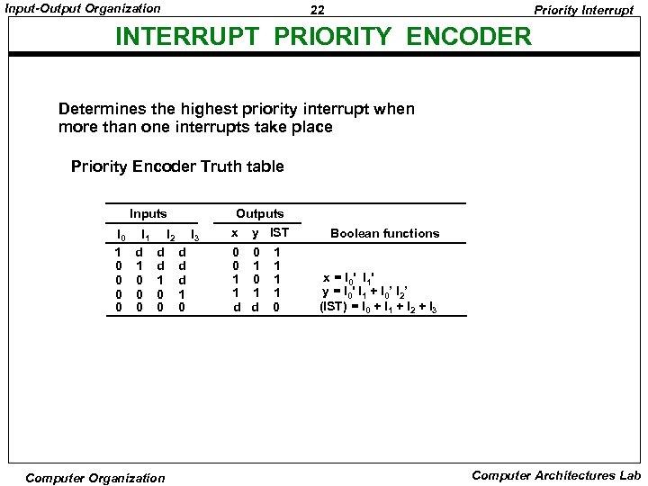 Input-Output Organization 22 Priority Interrupt INTERRUPT PRIORITY ENCODER Determines the highest priority interrupt when