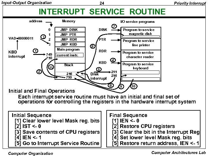 Input-Output Organization 24 Priority Interrupt INTERRUPT SERVICE ROUTINE address 1 0 1 2 3