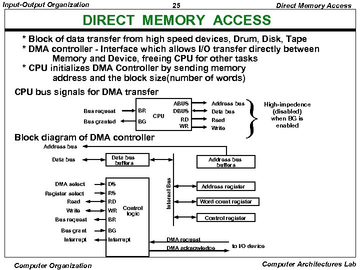 Input-Output Organization 25 Direct Memory Access DIRECT MEMORY ACCESS * Block of data transfer