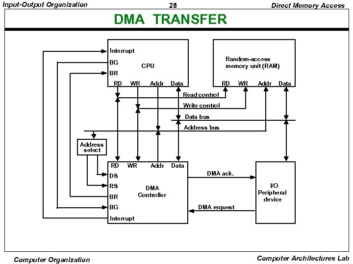 Input-Output Organization 28 Direct Memory Access DMA TRANSFER Interrupt BG Random-access memory unit (RAM)