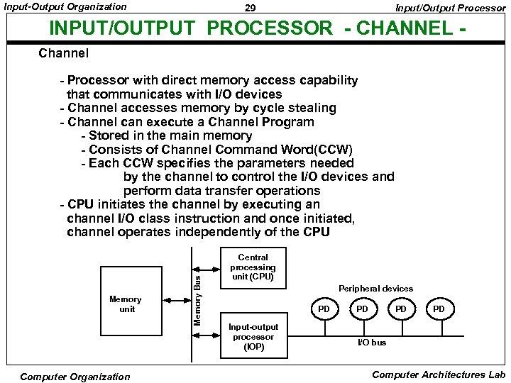 Input-Output Organization 29 Input/Output Processor INPUT/OUTPUT PROCESSOR - CHANNEL Channel Memory unit Computer Organization