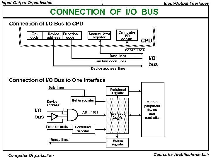 Input-Output Organization 5 Input/Output Interfaces CONNECTION OF I/O BUS Connection of I/O Bus to