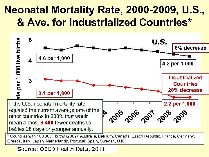 Neonatal Mortality Rate, 2000 -2009, U. S. , & Ave. for Industrialized Countries* U.