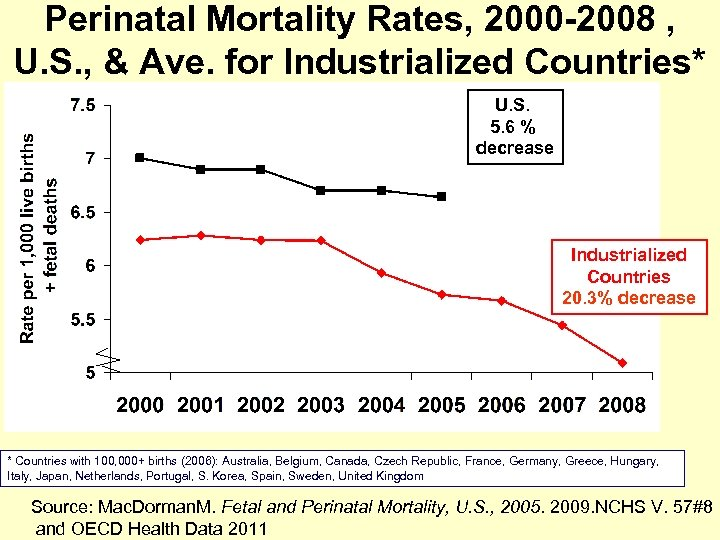 Perinatal Mortality Rates, 2000 -2008 , U. S. , & Ave. for Industrialized Countries*