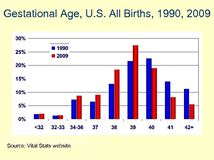 Gestational Age, U. S. All Births, 1990, 2009 * Only births occurring at home.
