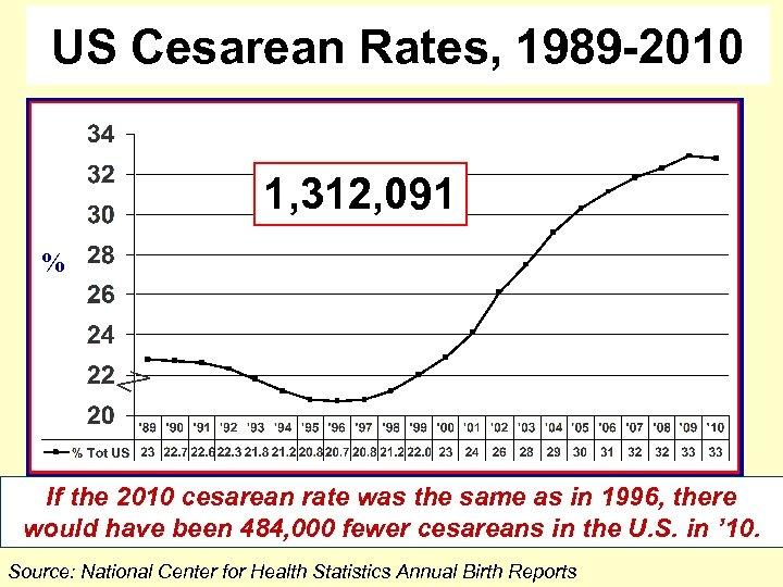 US Cesarean Rates, 1989 -2010 1, 312, 091 % If the 2010 cesarean rate