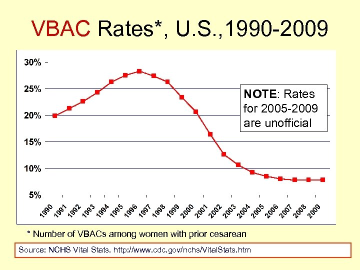 VBAC Rates*, U. S. , 1990 -2009 NOTE: Rates for 2005 -2009 are unofficial