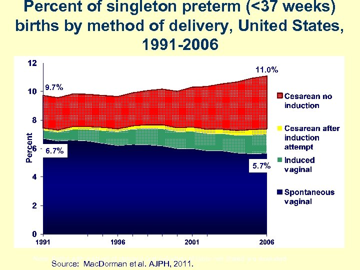 Percent of singleton preterm (<37 weeks) births by method of delivery, United States, 1991