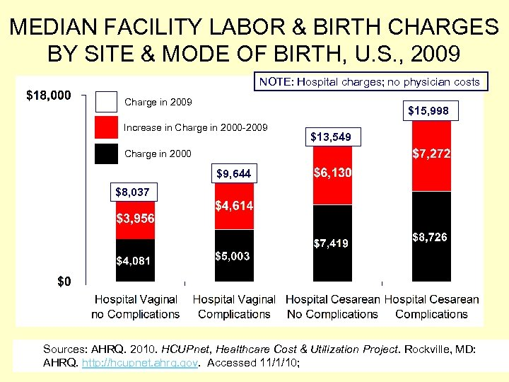MEDIAN FACILITY LABOR & BIRTH CHARGES BY SITE & MODE OF BIRTH, U. S.