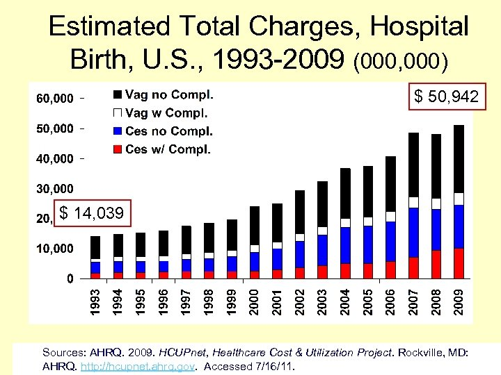 Estimated Total Charges, Hospital Birth, U. S. , 1993 -2009 (000, 000) $ 50,