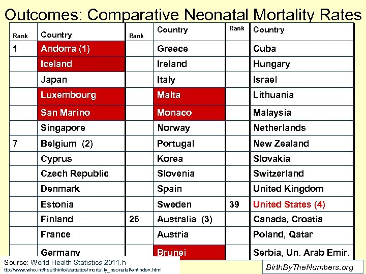 Outcomes: Comparative Neonatal Mortality Rates Country Rank Country 1 Andorra (1) Greece Cuba Iceland