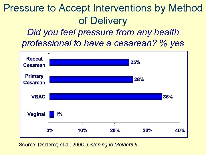 Pressure to Accept Interventions by Method of Delivery Did you feel pressure from any